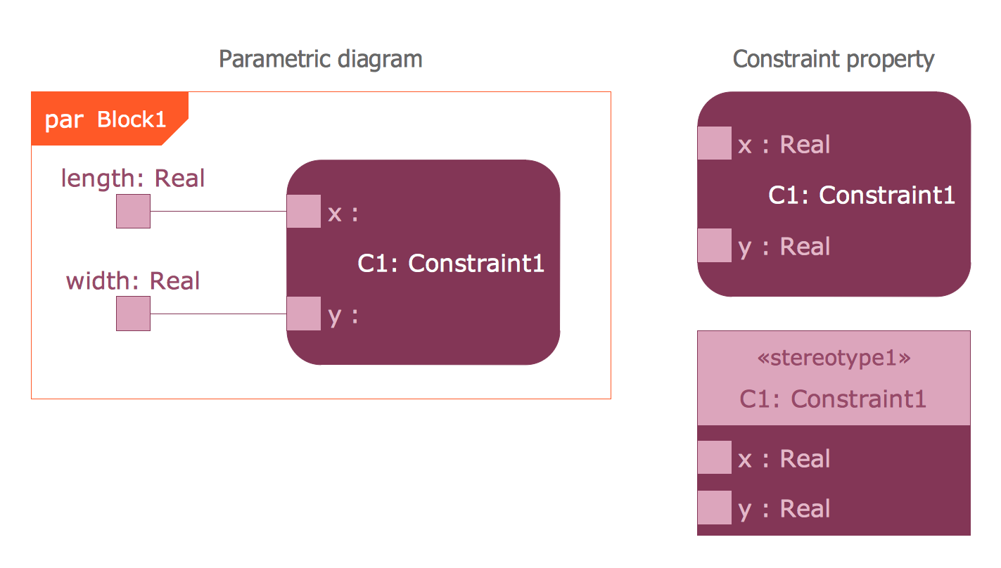 Design Elements — SysML Parametric Diagram