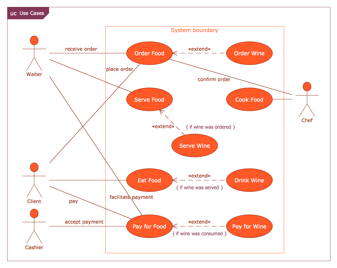 Class Diagram For Restaurant Management System
