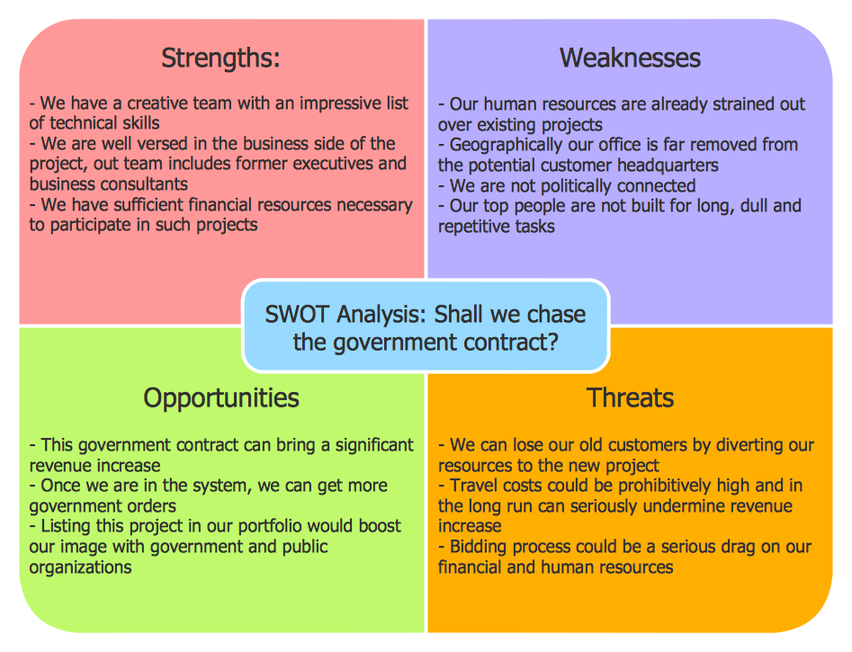 Swot analysis example for healthcare swot analysis strength and - Swot Analysis Solution Conceptdraw Com