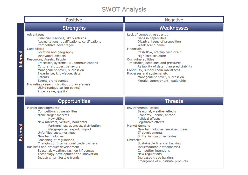 SWOT Matrix Educational