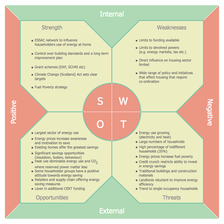 Swot analysis and alternative strategies for