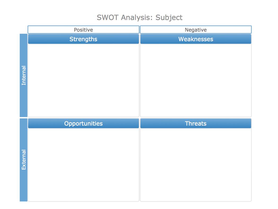 Swot Analysis Solution Conceptdraw Com