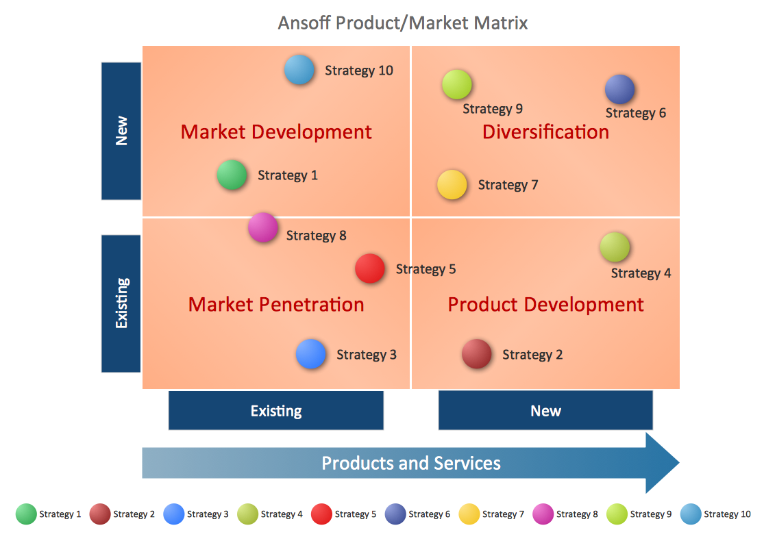 types of analysis used by marketers to determine product positioning First, figure out the need for your product or service, focusing on what problem it  can solve  this includes target demographics, audience type, and any other  attributes about your target customer segment  what's their market positioning.