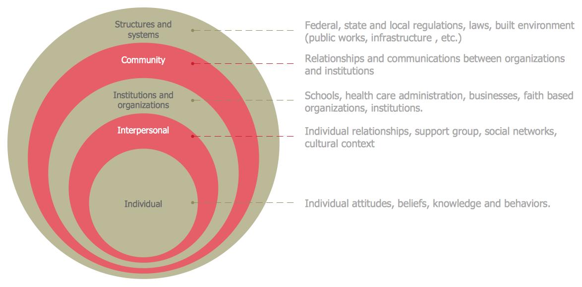 Circular Diagram – Cultural Competence