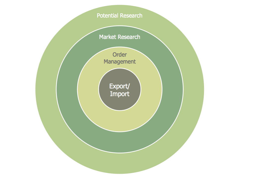 Target Diagram – Foreign Trade