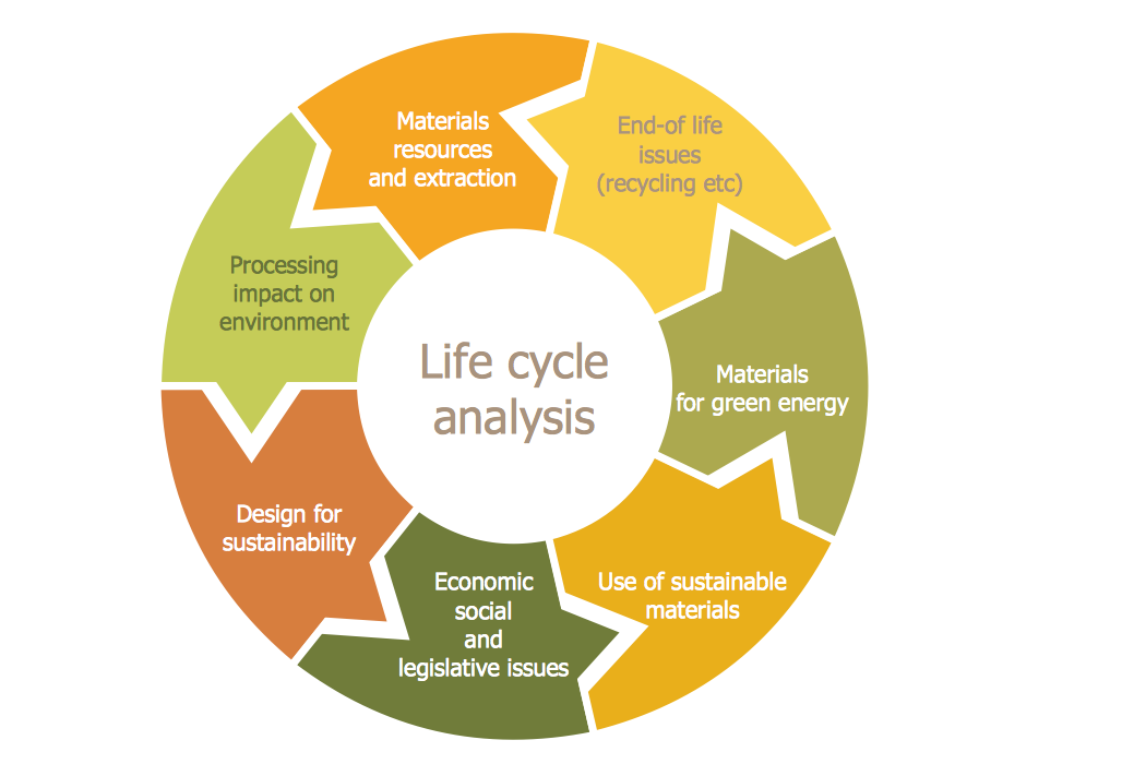 target and circular diagrams solution   conceptdraw comcircular diagram   life cycle analysis