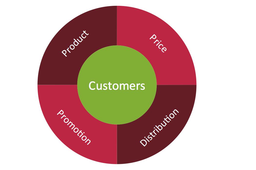 target and circular diagrams solution conceptdrawcom
