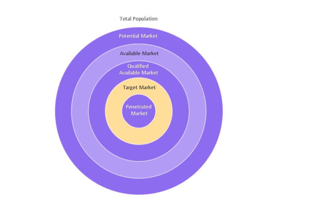 Target and Circular Diagrams Solution   ConceptDraw