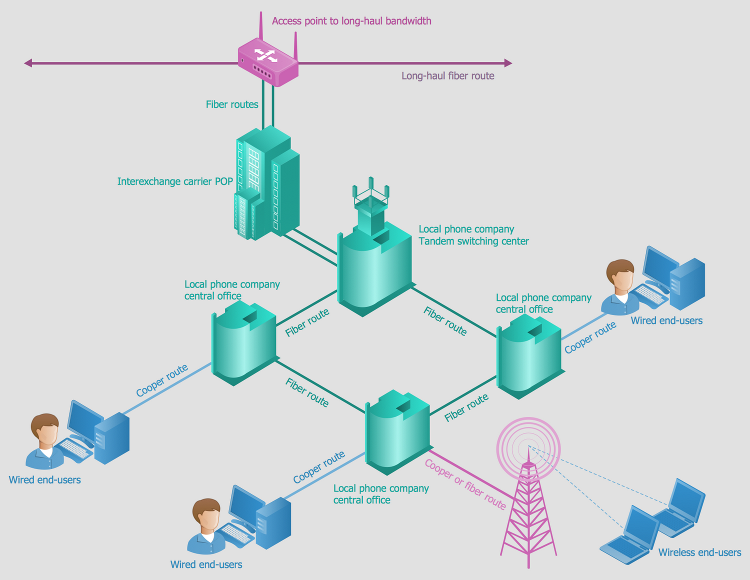 Telecommunication Network Diagrams Solution | ConceptDraw.com