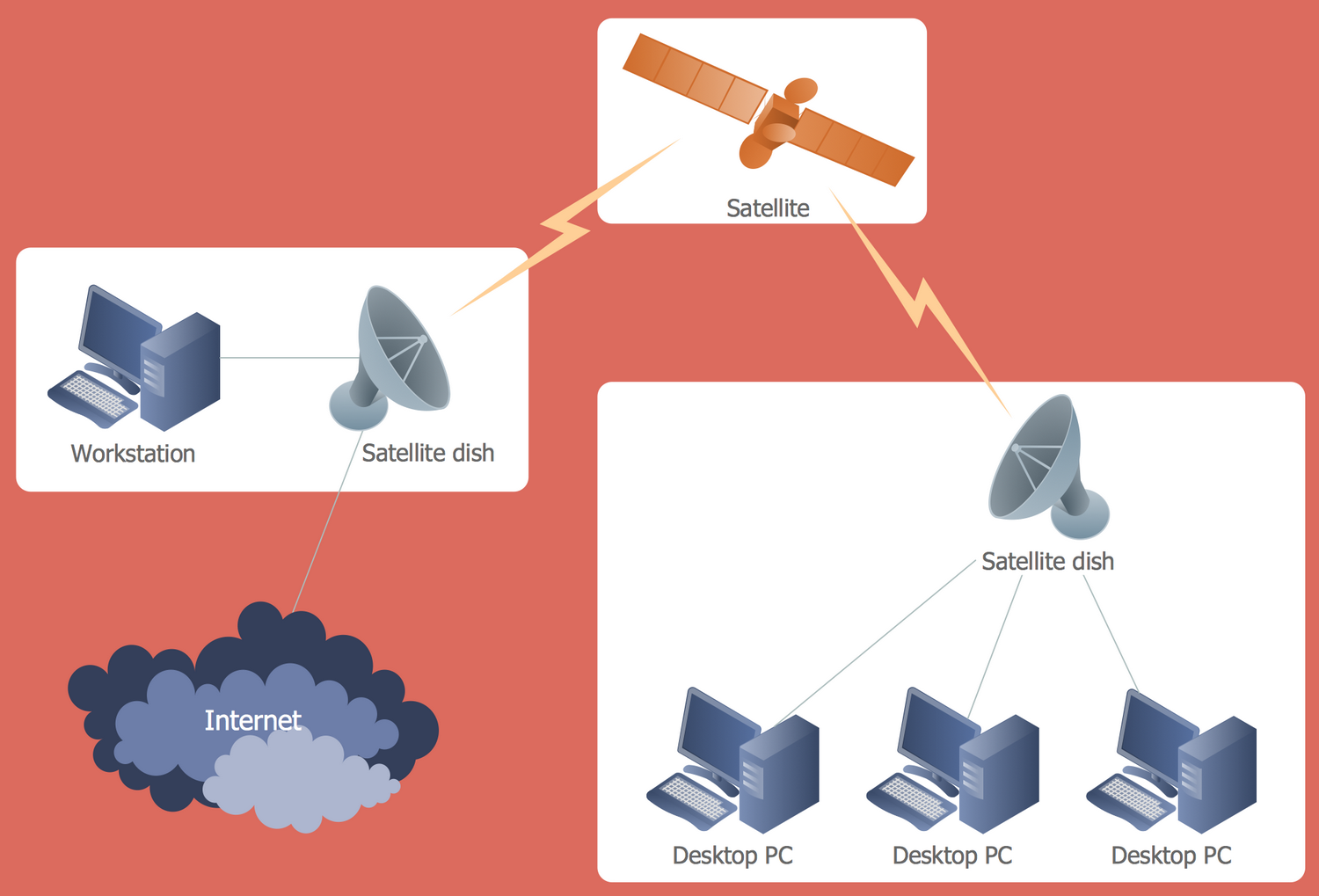 Satellite Network Diagram