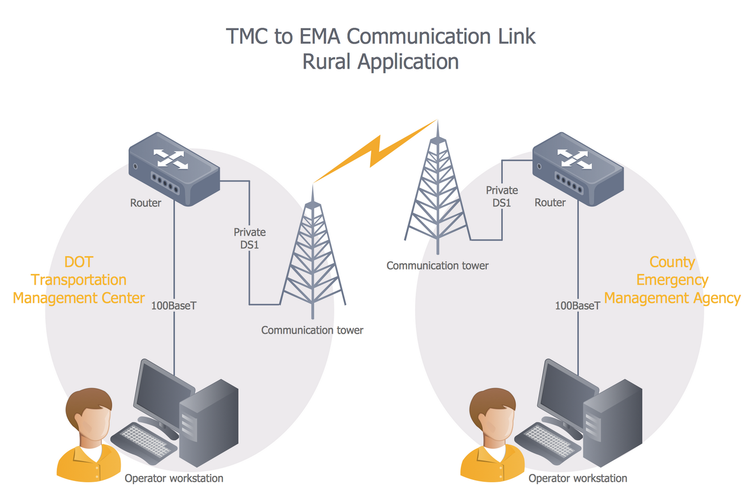 TMC to EMA Comm Link Rural Setting