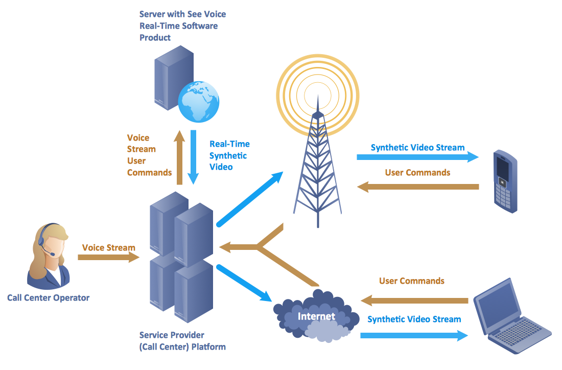 Types of Telecommunication Networks