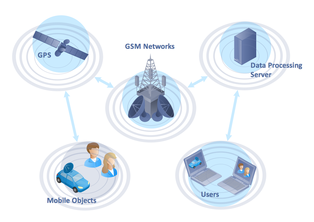 Global Positioning System (GPS) Operation Diagram