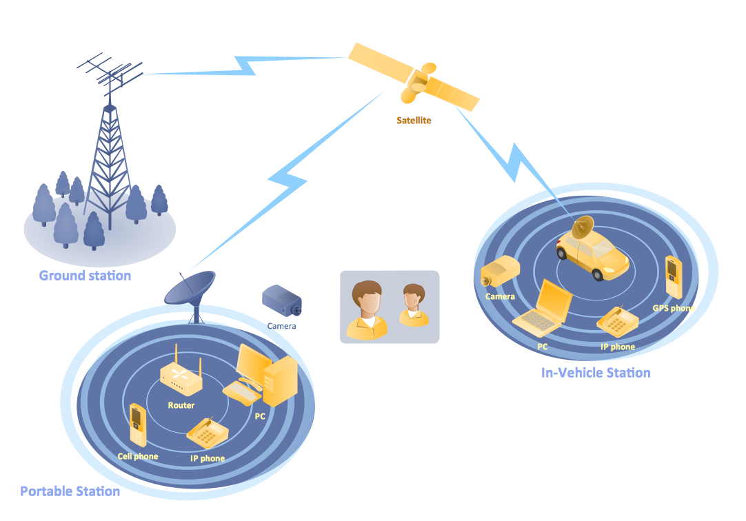 telecommunication network diagrams solution   conceptdraw com    mobile satellite communication network diagram