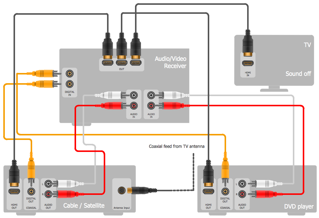 home audio video wiring diagram. wiring. free wiring diagrams, Wiring diagram