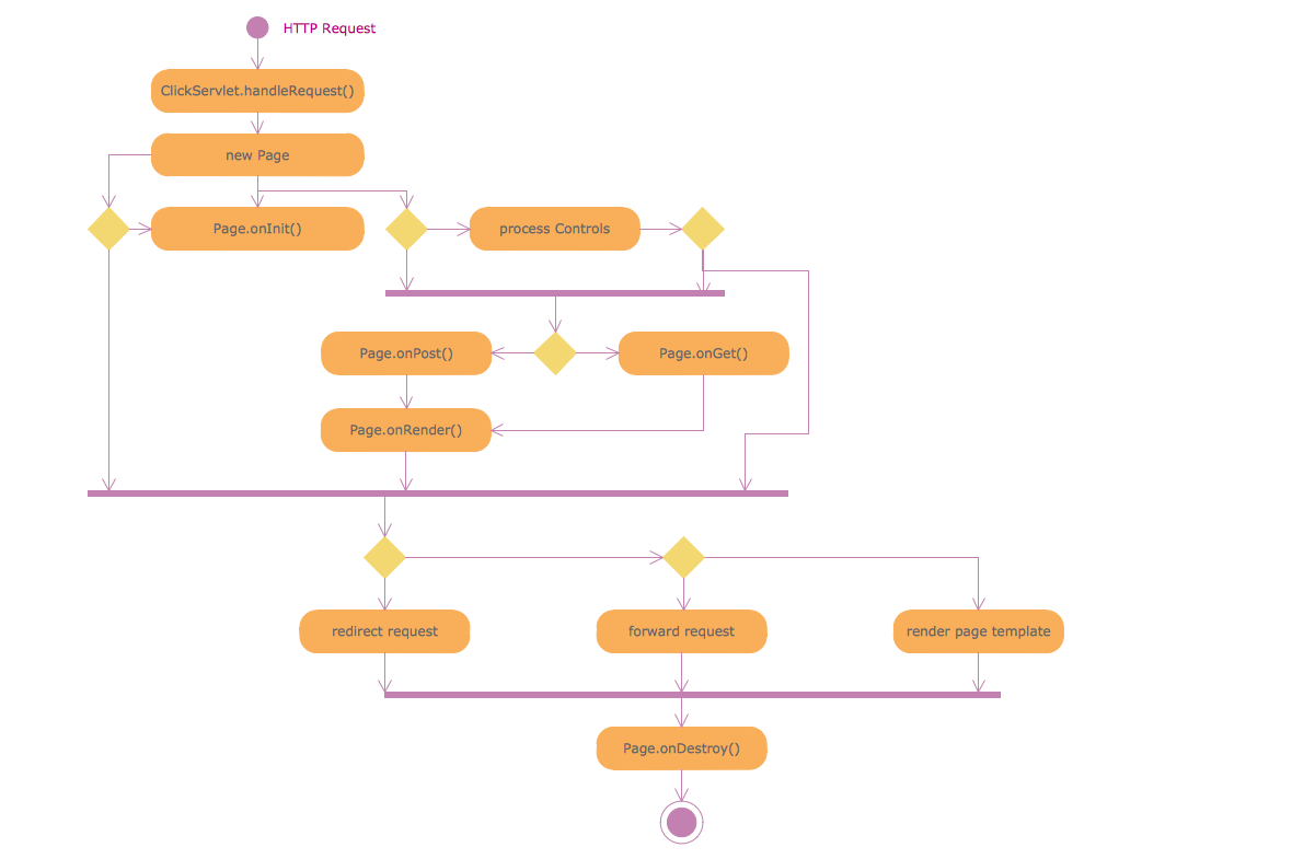 UML Activity Diagram - Servlet container