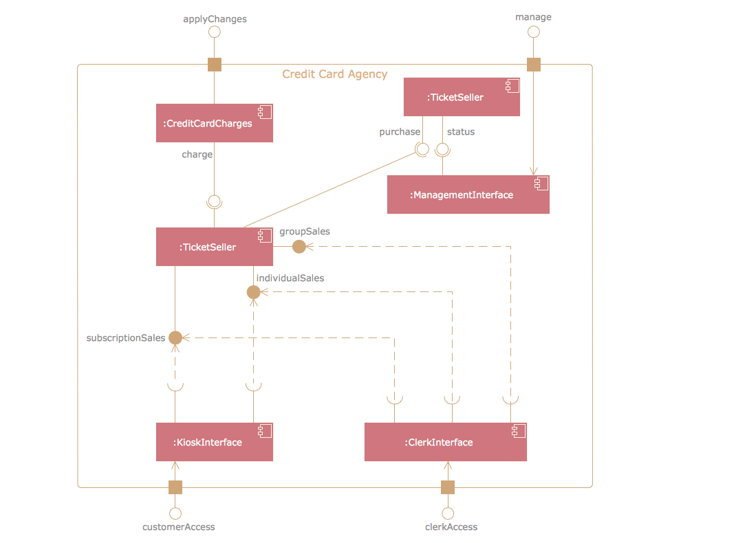 UML Component Diagram -  Credit card agency
