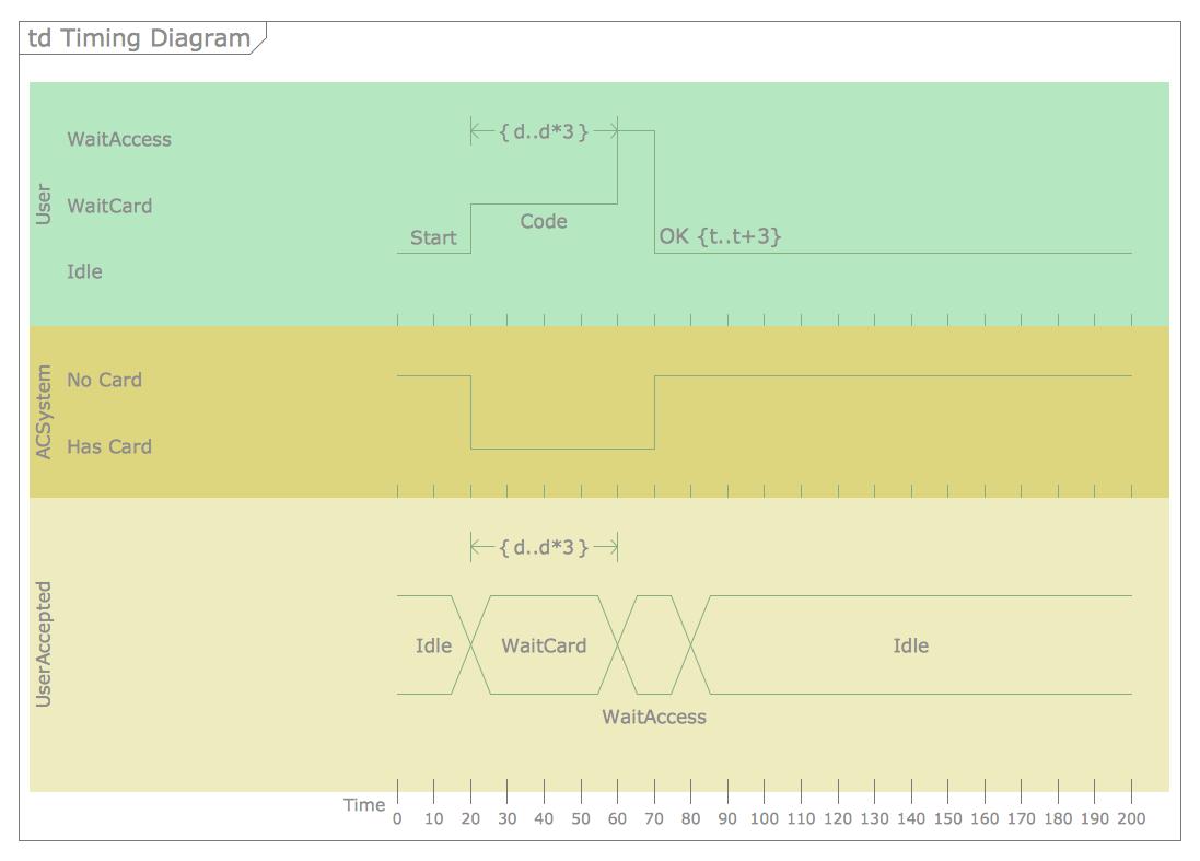 UML Timing Diagram