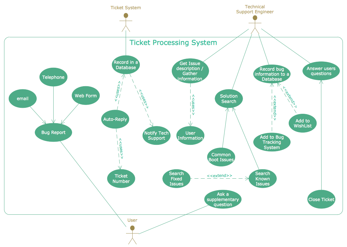 UML Use Case Diagram - Ticket Processing System