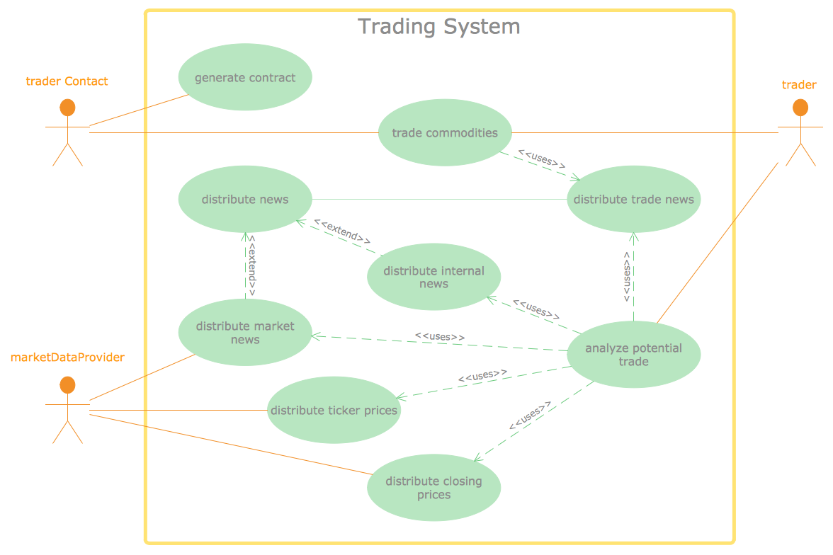 UML Use Case Diagram - Trading System Usage Scenarios.