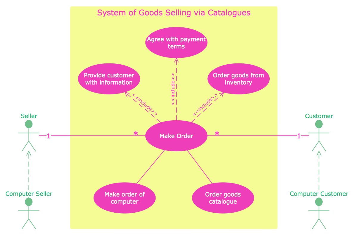 UML Use Case Diagram - System of Goods Selling via Catalogues