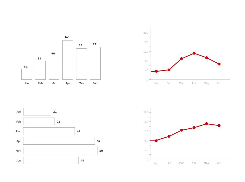 Time Series Dashboard — Orders by Months