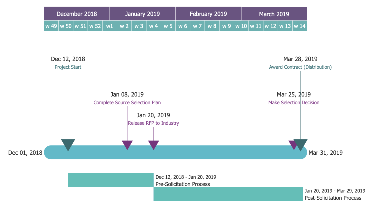 Timeline Diagram — Request for Proposal Plan