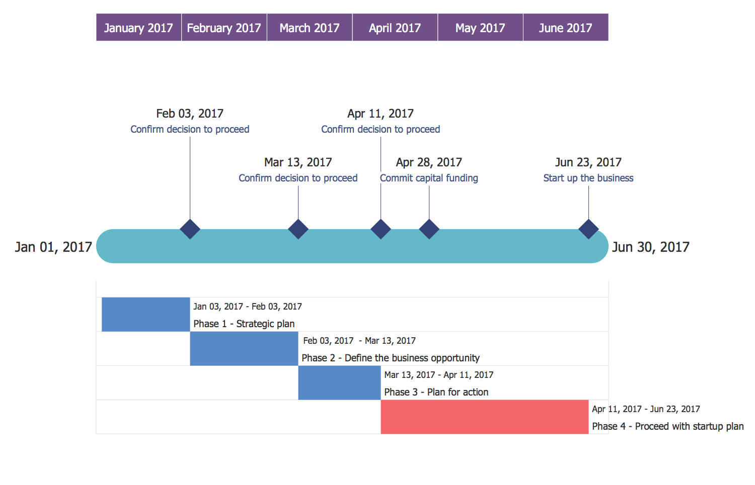 Timeline Diagram — Business Project Plan