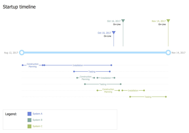 Timeline diagrams solution for Timeline building