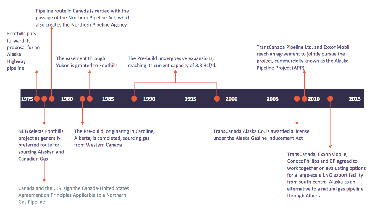 timeline diagrams solution   conceptdraw comtimeline diagram   npa major events timeline