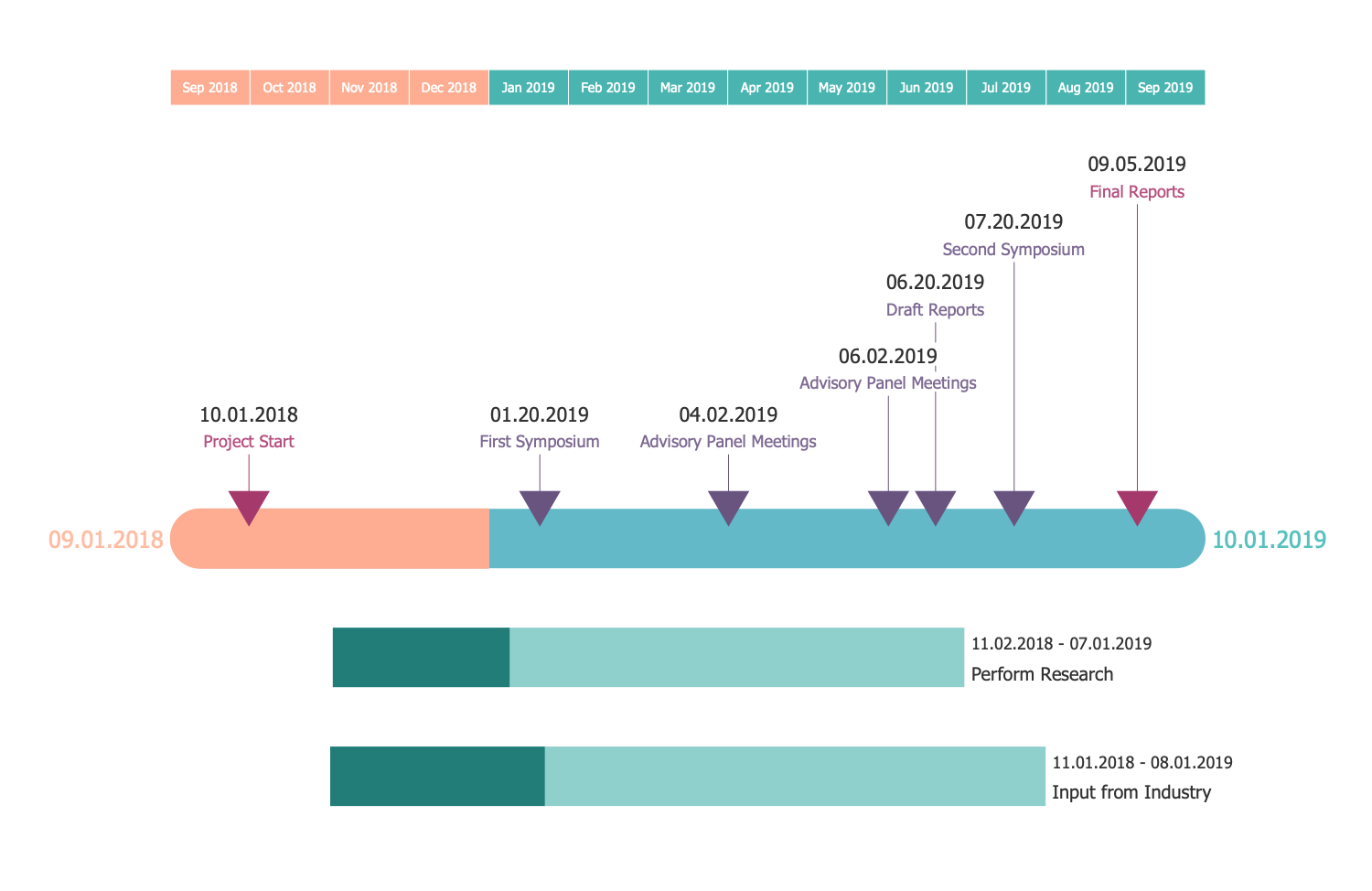 Timeline Diagram — Project Schedule