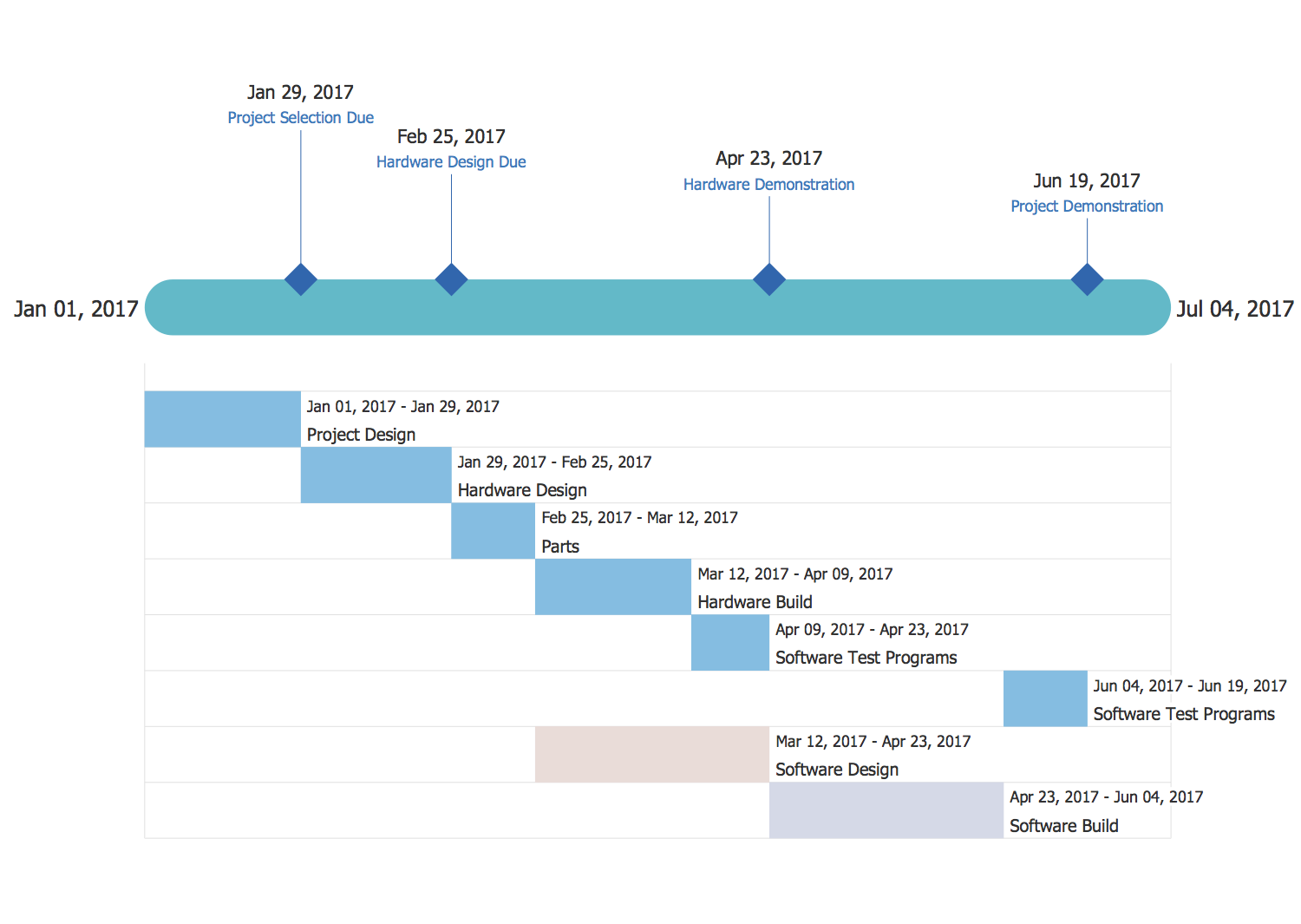 Timeline diagrams solution conceptdraw project timeline pooptronica Images