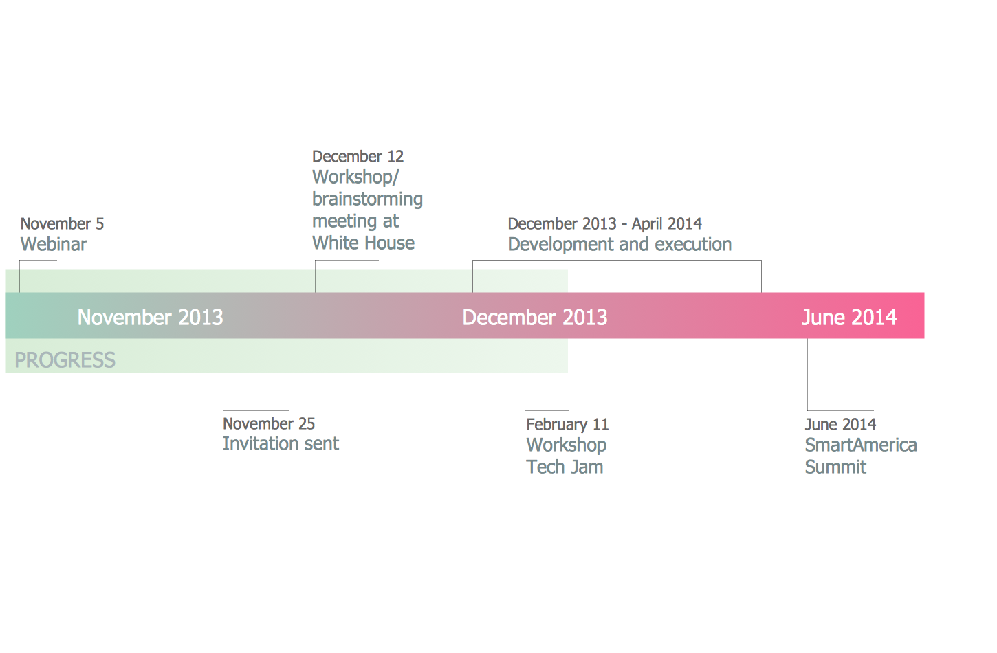 sample of timeline Presentation process | creative presentation ideas if a calendar looks too formal, you can use a symbolic representation of timeline for example.