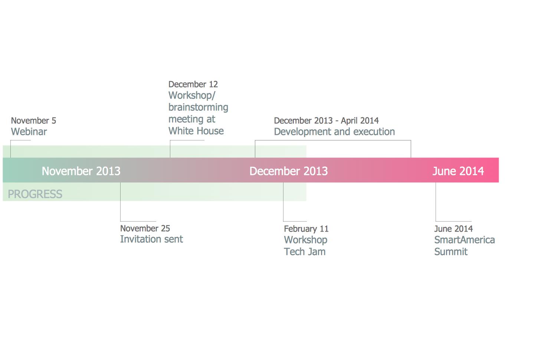 SmartAmerica Challenge timeline