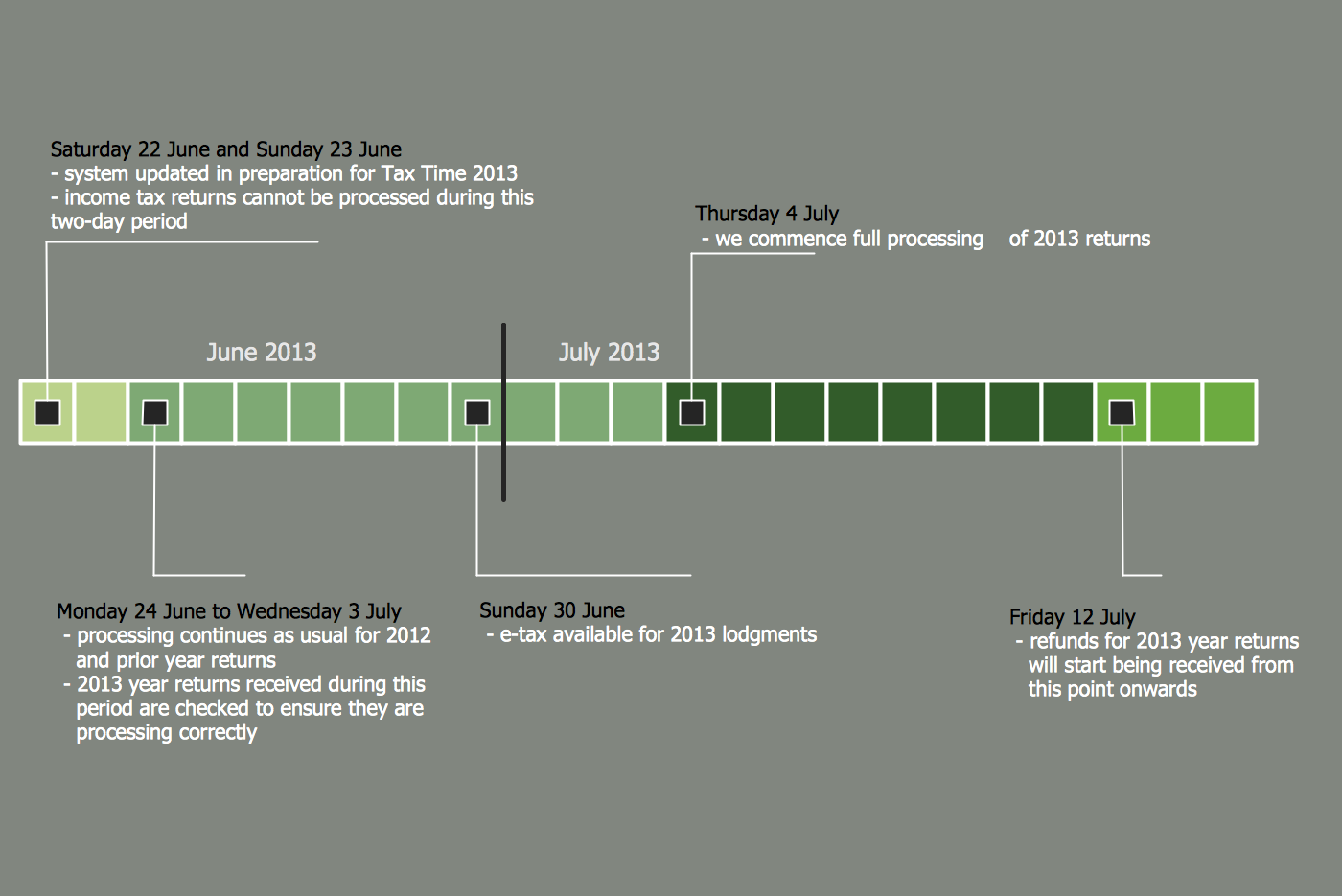 Tax Time 2013 - System availability and processing timeline