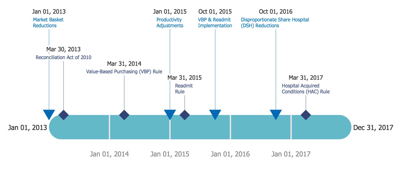 timeline diagrams solution