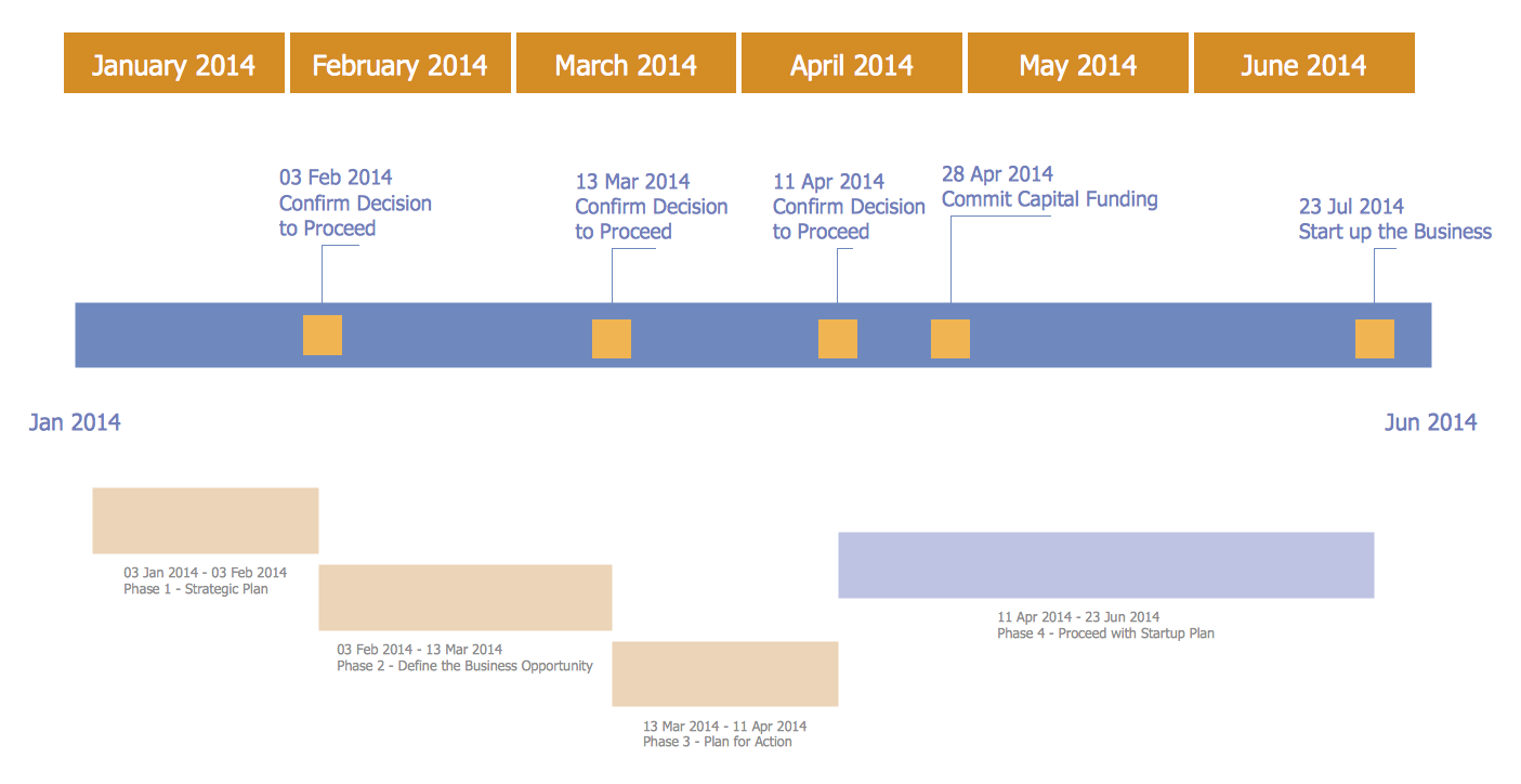 timeline diagrams solution   conceptdraw comtimeline diagram   business project plan