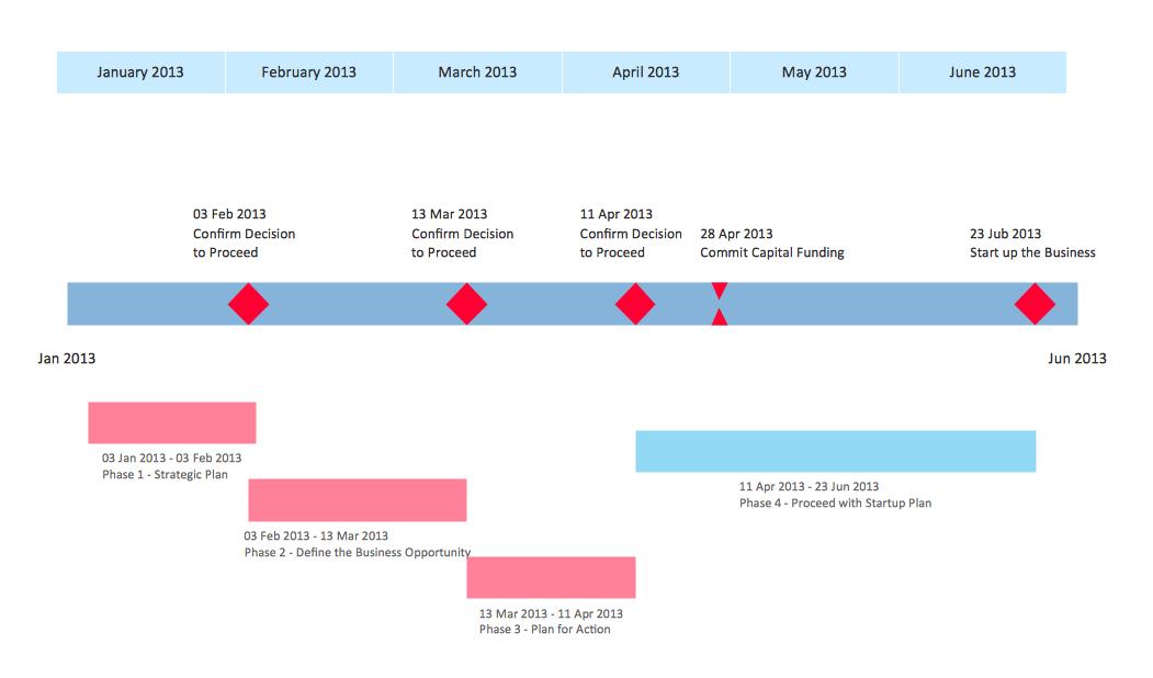 sample project timeline - kak2tak.tk