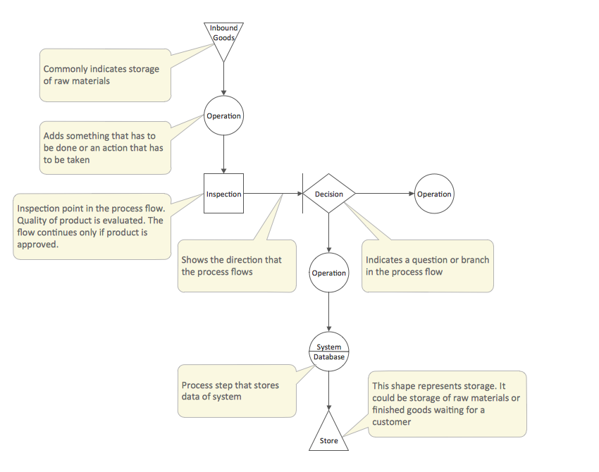 total quality management diagrams solution   conceptdraw comtotal quality management  tqm  diagram template