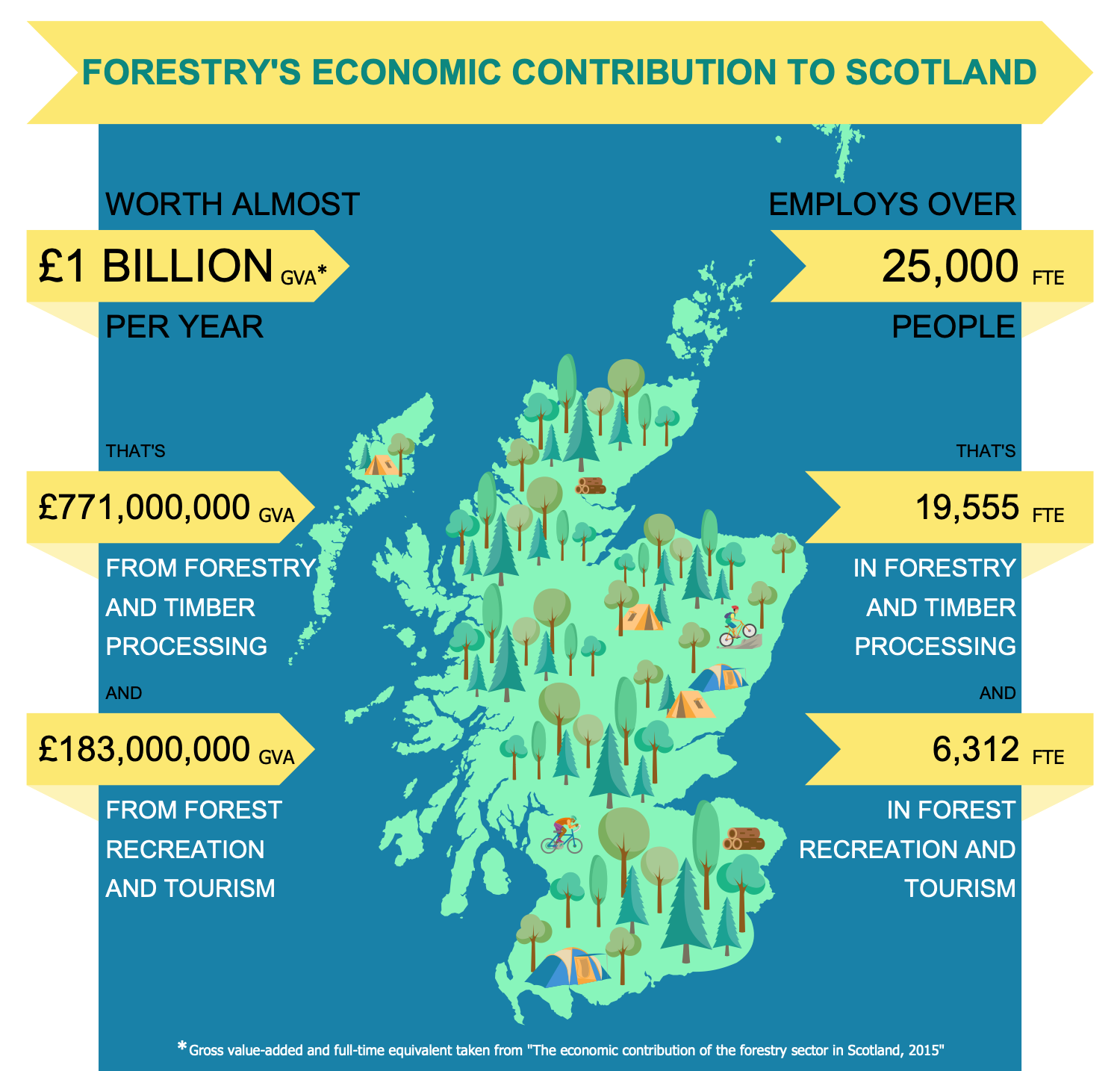 Economic Contribution of Forestry