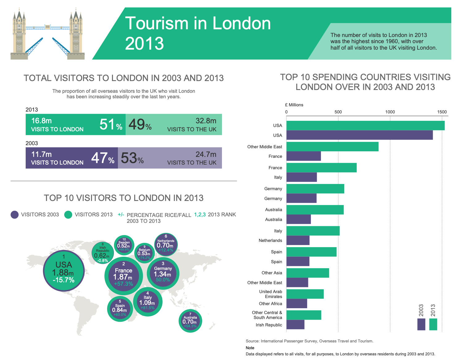 Tourism in London 2013