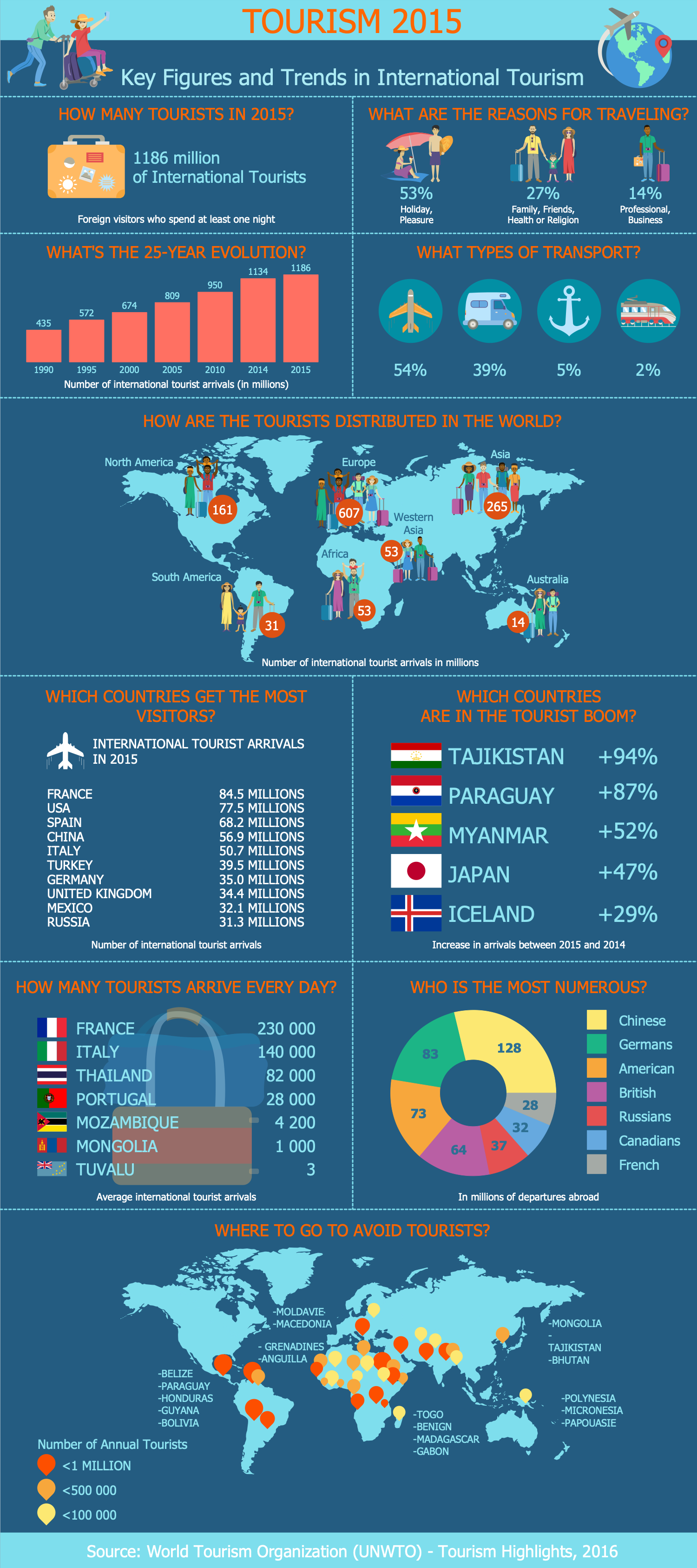 Travel Infographic 2015