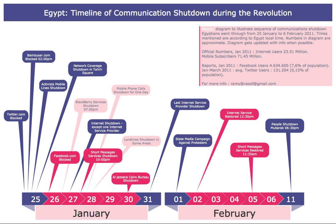 Typography Graphic — Egypt Timeline of Communication Shutdown