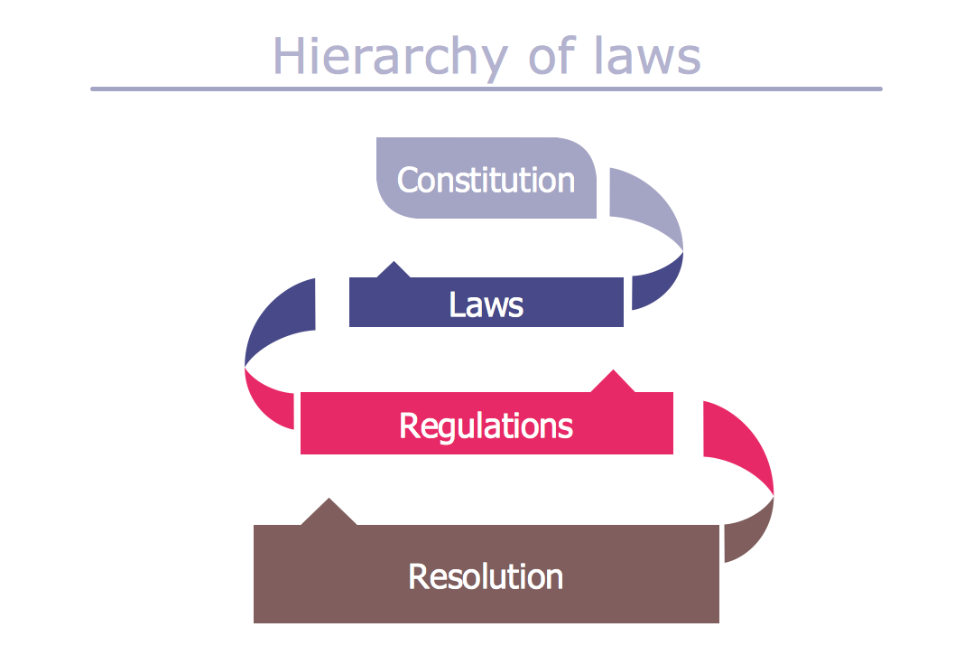 Infographic Example — Hierarchy of Laws