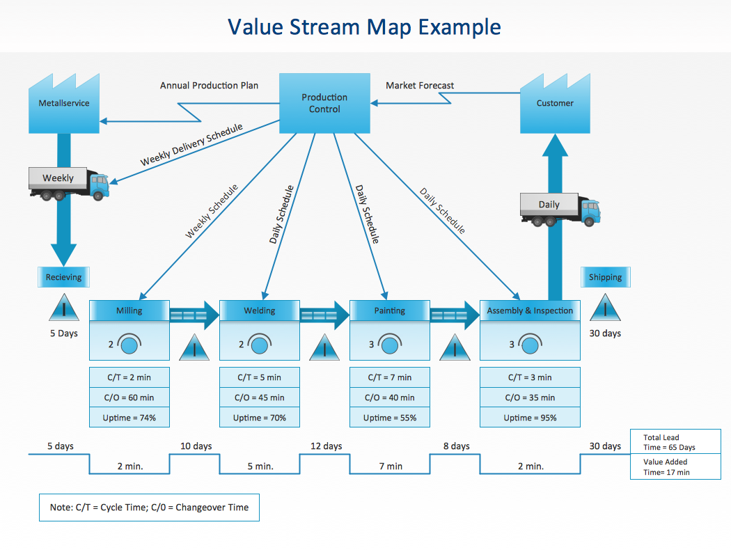 A new value stream mapping solution for conceptdraw pro 9 in cs odessa updates conceptdraw solution park for conceptdraw pro 9 adding value stream mapping objects and templates maxwellsz