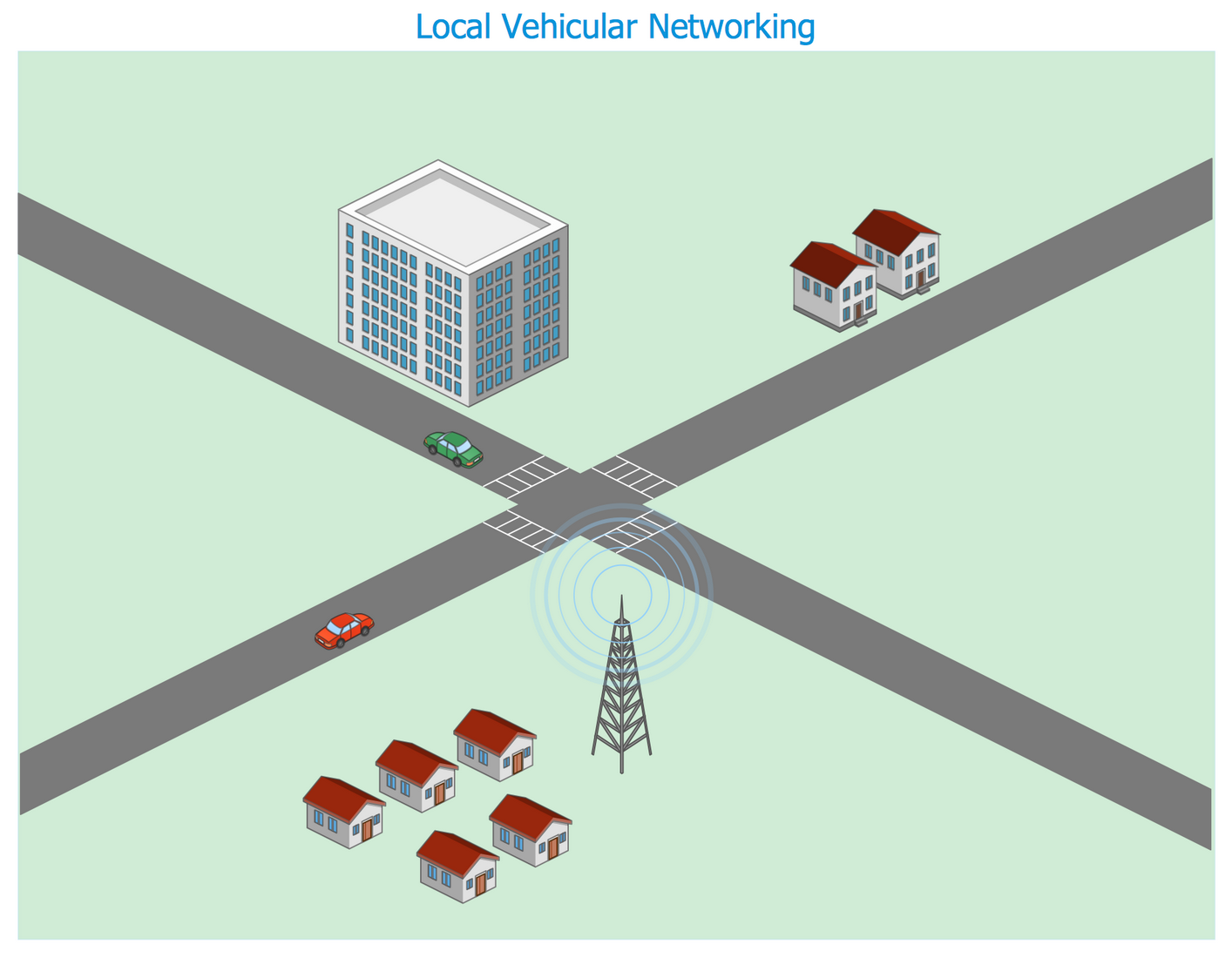 Template — Local Vehicular Networking
