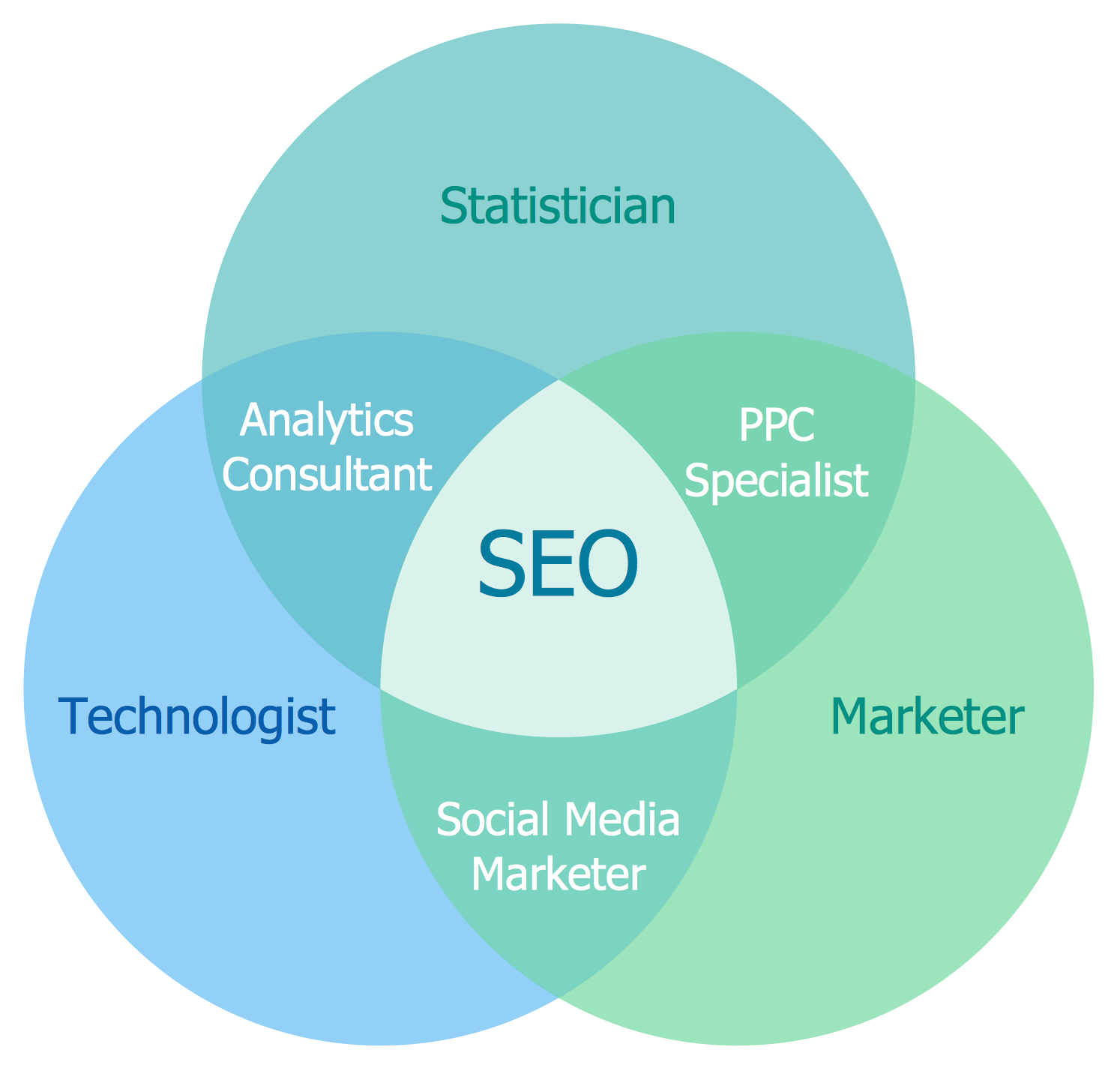 Venn Diagram — Internet Marketing Professions