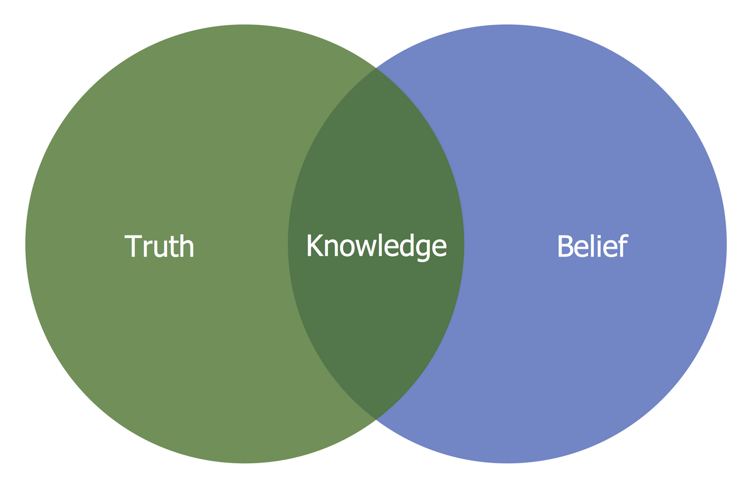 Venn Diagram — Knowledge