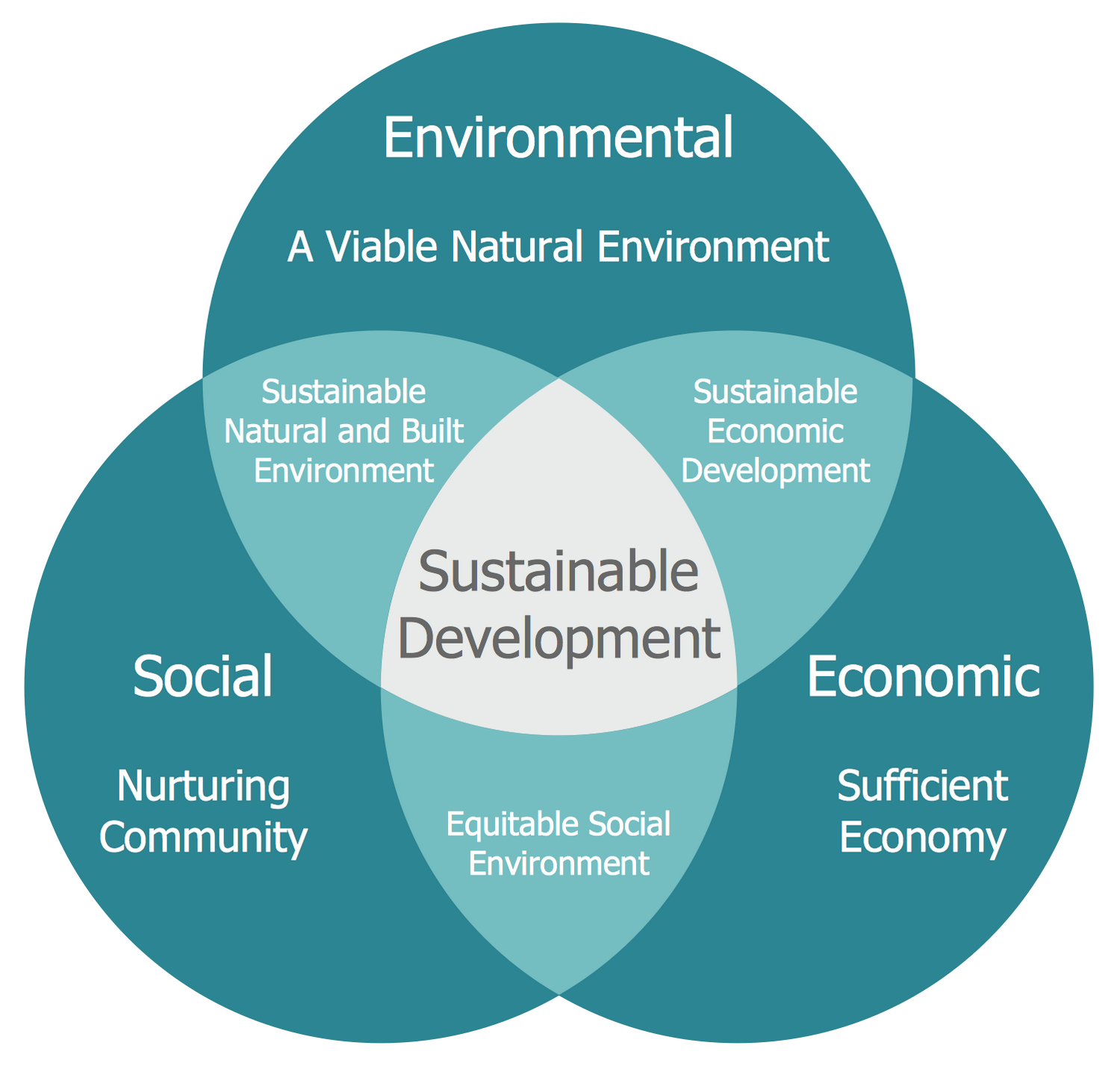 Venn Diagram — Path to Sustainable Development