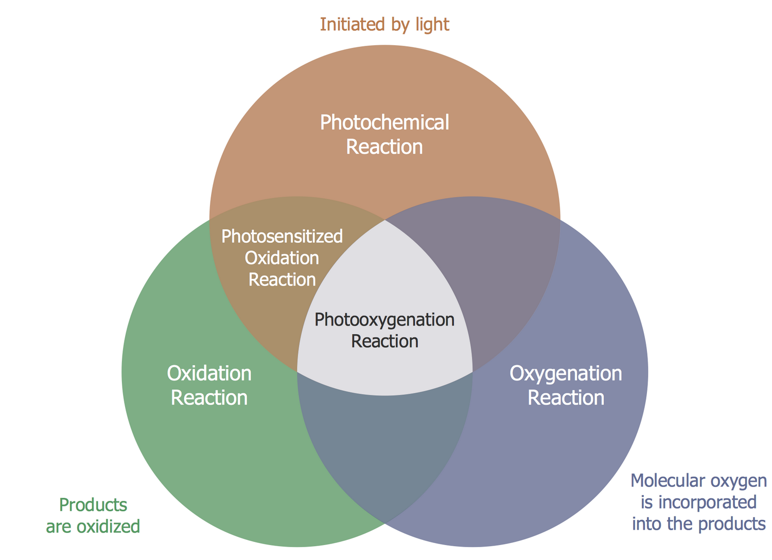 Venn diagrams solution conceptdraw venn diagram photooxygenation ccuart Image collections